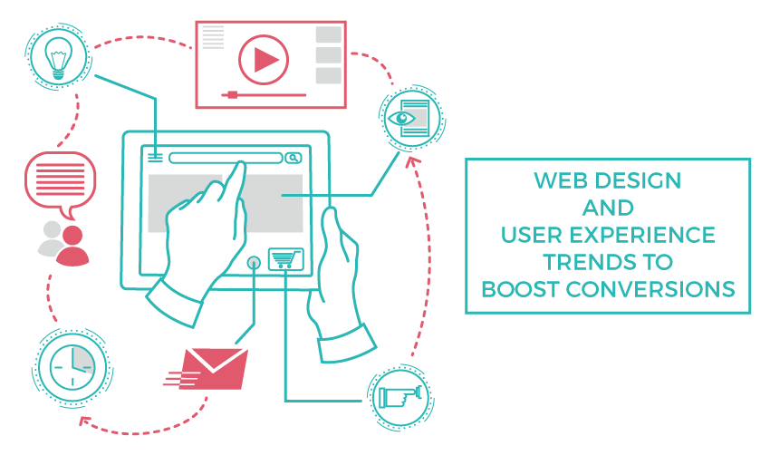 web design user experience trends boost conversions